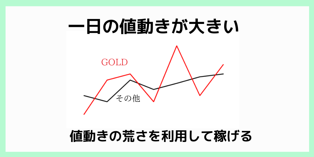 XM ゴールド ボラティリティ