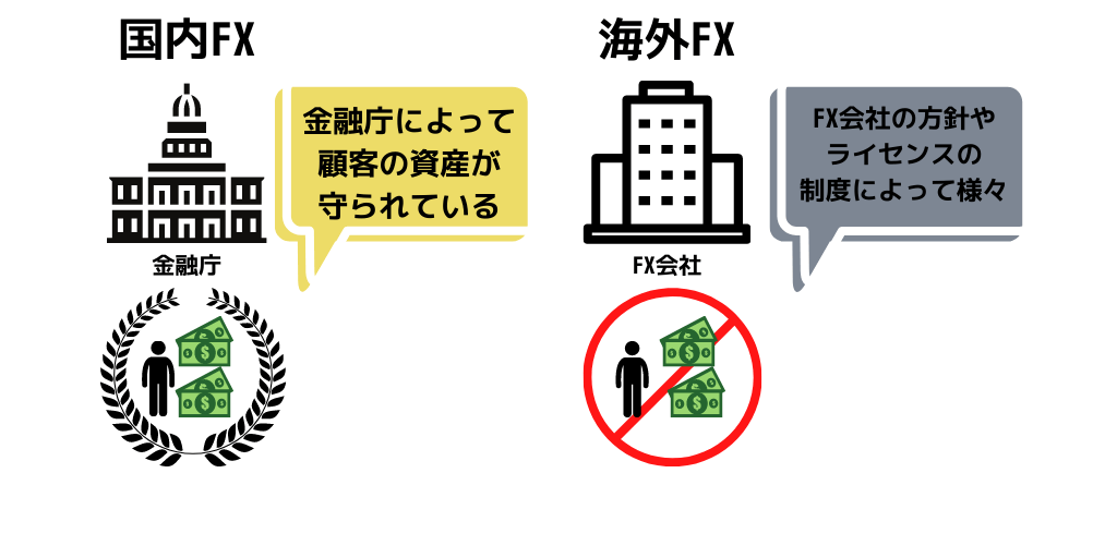 金融庁の信託保全