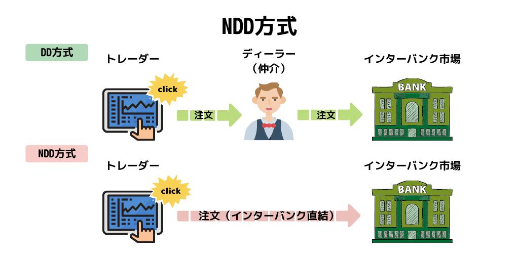 NDD方式とDD方式の違い