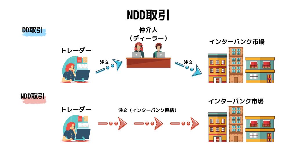 DD取引とNDD取引