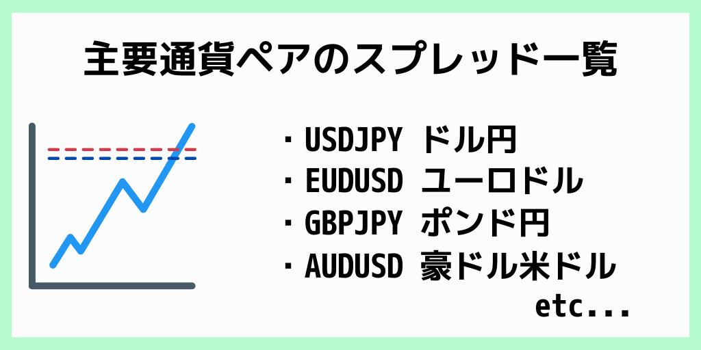 XMの主要通貨ペアのスプレッド一覧