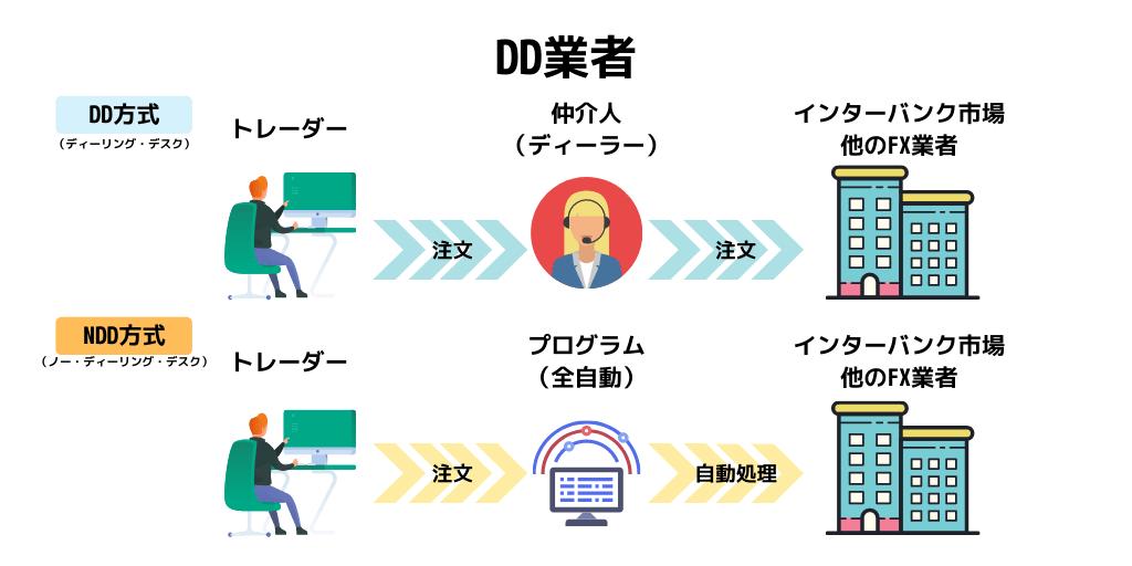 DDとNDD