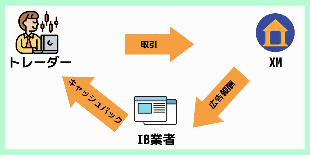 xm_キャッシュバックの仕組み
