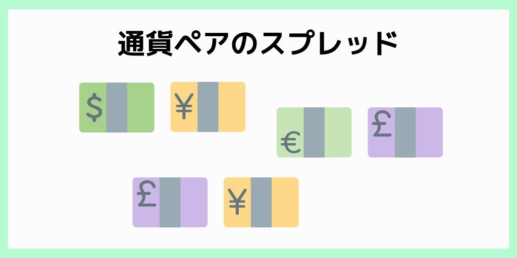 通貨ペアのスプレッド