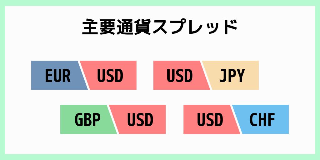 主要通貨スプレッド